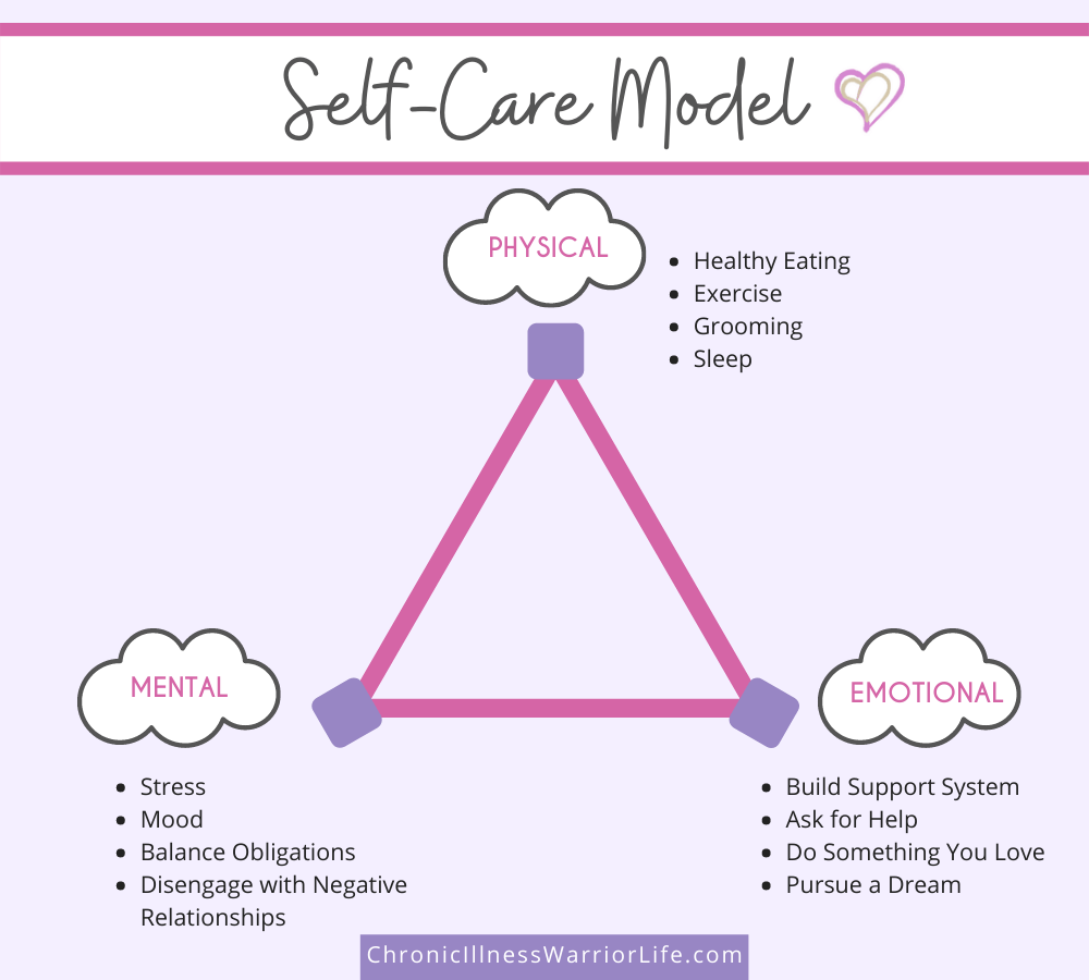 a self care model created from a triangle and 3 clouds